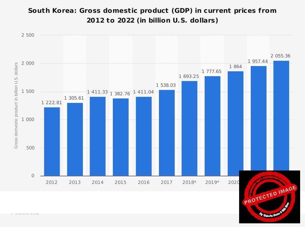 ВВП Южной Кореи на 2012-2022 годы.