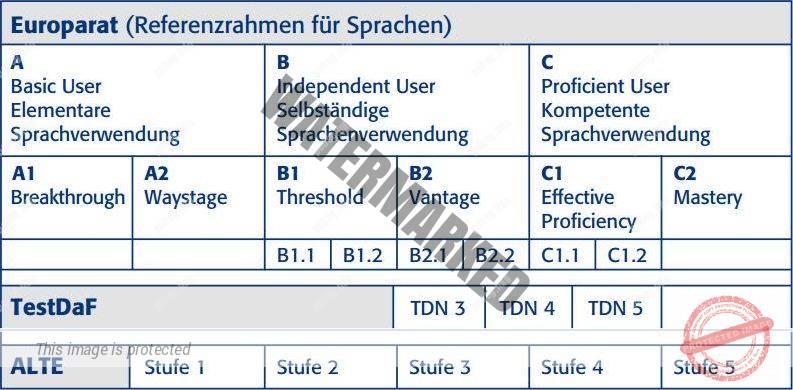Уровни знания немецкого по TestDaF