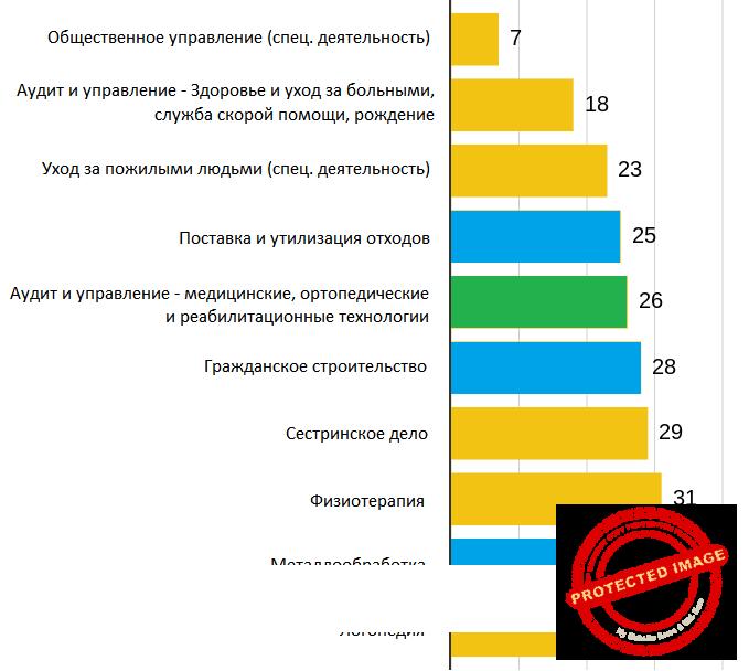 Диаграмма востребованности в Германии профессий в социальной сфере.